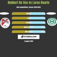 Robbert De Vos vs Laros Duarte h2h player stats