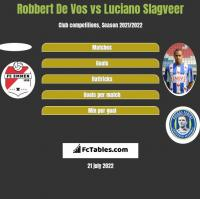Robbert De Vos vs Luciano Slagveer h2h player stats