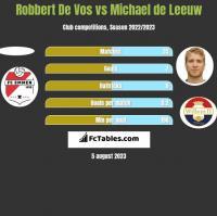 Robbert De Vos vs Michael de Leeuw h2h player stats
