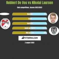Robbert De Vos vs Nikolai Laursen h2h player stats