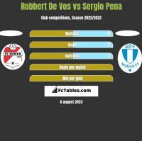 Robbert De Vos vs Sergio Pena h2h player stats