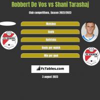Robbert De Vos vs Shani Tarashaj h2h player stats