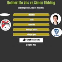 Robbert De Vos vs Simon Tibbling h2h player stats