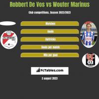 Robbert De Vos vs Wouter Marinus h2h player stats