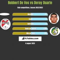 Robbert De Vos vs Deroy Duarte h2h player stats