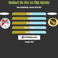 Robbert De Vos vs Filip Ugrinic h2h player stats
