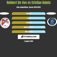 Robbert De Vos vs Cristian Baluta h2h player stats