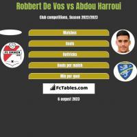 Robbert De Vos vs Abdou Harroui h2h player stats