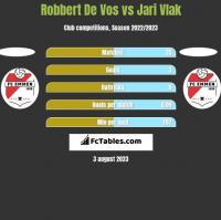 Robbert De Vos vs Jari Vlak h2h player stats