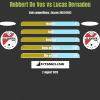 Robbert De Vos vs Lucas Bernadou h2h player stats