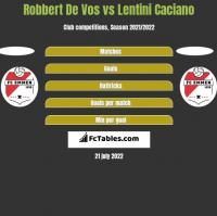 Robbert De Vos vs Lentini Caciano h2h player stats
