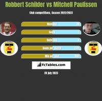 Robbert Schilder vs Mitchell Paulissen h2h player stats