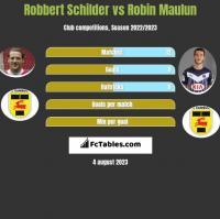 Robbert Schilder vs Robin Maulun h2h player stats