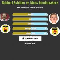 Robbert Schilder vs Mees Hoedemakers h2h player stats