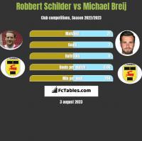 Robbert Schilder vs Michael Breij h2h player stats