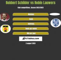 Robbert Schilder vs Robin Lauwers h2h player stats