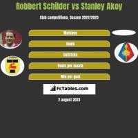 Robbert Schilder vs Stanley Akoy h2h player stats