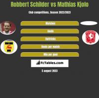 Robbert Schilder vs Mathias Kjolo h2h player stats