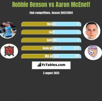 Robbie Benson vs Aaron McEneff h2h player stats