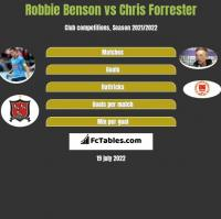 Robbie Benson vs Chris Forrester h2h player stats