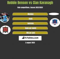 Robbie Benson vs Cian Kavanagh h2h player stats