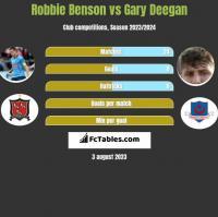 Robbie Benson vs Gary Deegan h2h player stats