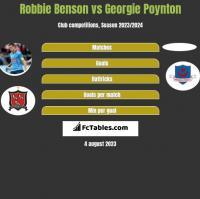Robbie Benson vs Georgie Poynton h2h player stats