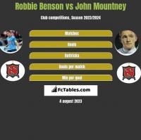 Robbie Benson vs John Mountney h2h player stats