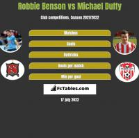 Robbie Benson vs Michael Duffy h2h player stats