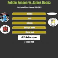 Robbie Benson vs James Doona h2h player stats
