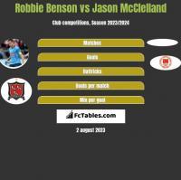 Robbie Benson vs Jason McClelland h2h player stats