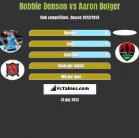 Robbie Benson vs Aaron Bolger h2h player stats