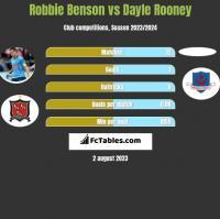 Robbie Benson vs Dayle Rooney h2h player stats