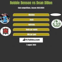 Robbie Benson vs Dean Dillon h2h player stats