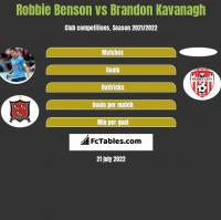 Robbie Benson vs Brandon Kavanagh h2h player stats