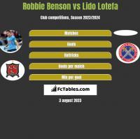 Robbie Benson vs Lido Lotefa h2h player stats