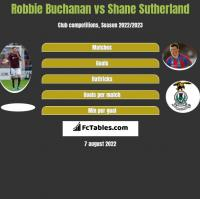 Robbie Buchanan vs Shane Sutherland h2h player stats