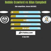 Robbie Crawford vs Allan Campbell h2h player stats