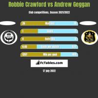 Robbie Crawford vs Andrew Geggan h2h player stats