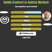 Robbie Crawford vs Andrew Murdoch h2h player stats