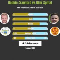Robbie Crawford vs Blair Spittal h2h player stats