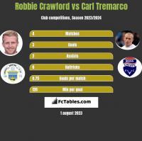 Robbie Crawford vs Carl Tremarco h2h player stats