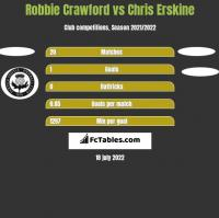 Robbie Crawford vs Chris Erskine h2h player stats