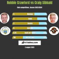 Robbie Crawford vs Craig Sibbald h2h player stats