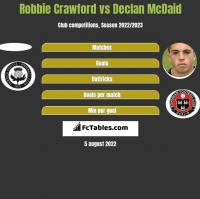 Robbie Crawford vs Declan McDaid h2h player stats