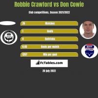 Robbie Crawford vs Don Cowie h2h player stats