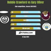 Robbie Crawford vs Gary Oliver h2h player stats
