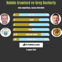 Robbie Crawford vs Greg Docherty h2h player stats