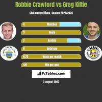 Robbie Crawford vs Greg Kiltie h2h player stats
