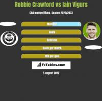 Robbie Crawford vs Iain Vigurs h2h player stats
